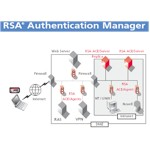 Rsa Authentication Manager Base Edition 10-25 User